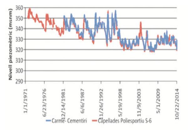 grafic precipitacions aquifer